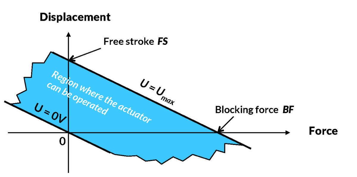 Free stroke
