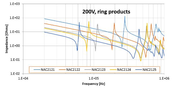 Resonance frequency of multilayer actuator stacks