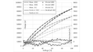 Control of PbO loss and Reduced hysteresis model