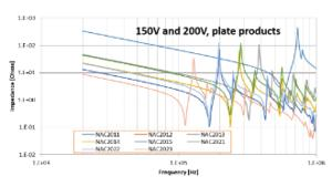 How to estimate the resonance frequency of piezoelectric actuator stacks