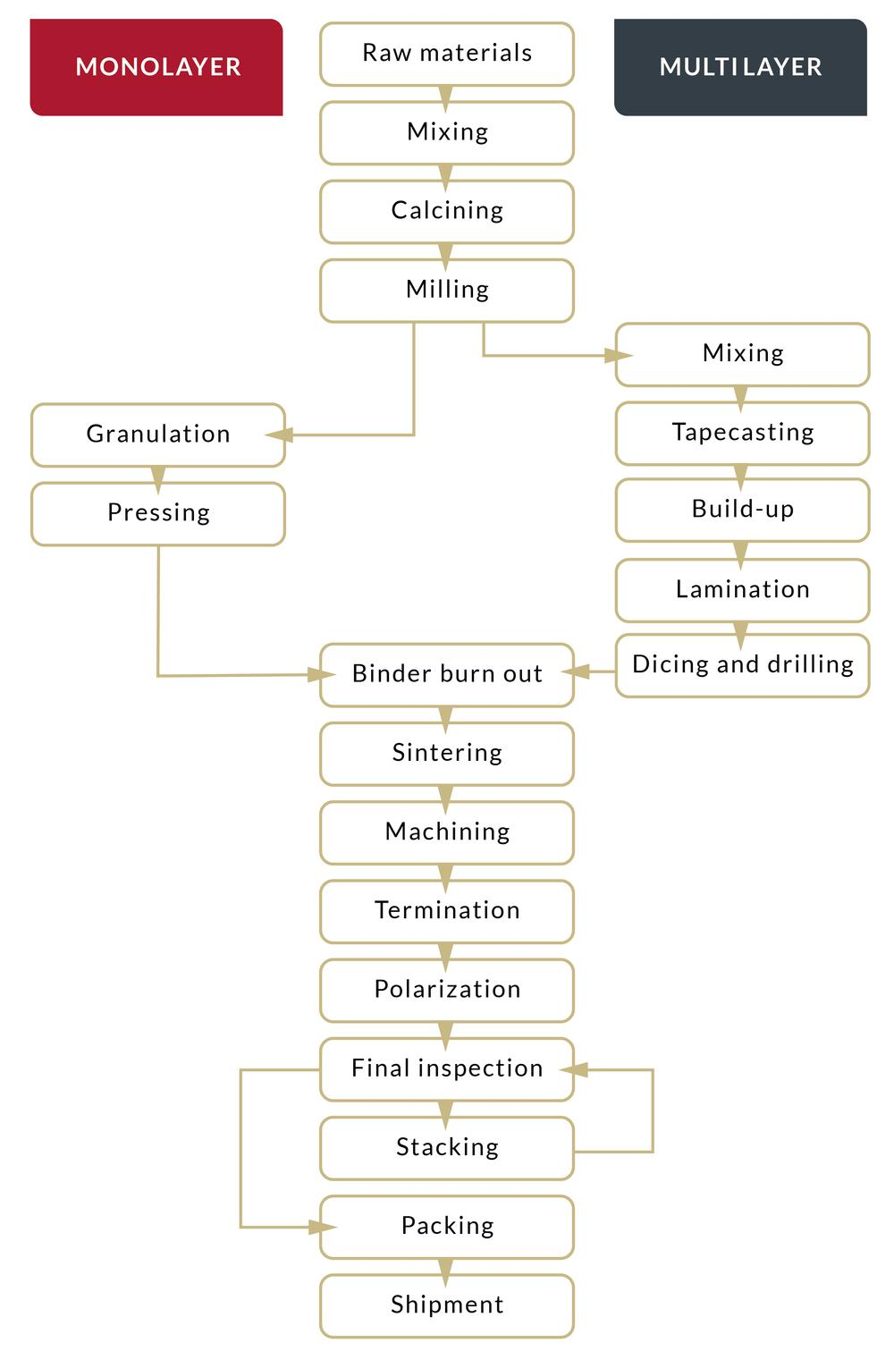 Manufacturing of piezo products at noliac noliac your piezo each process is described below the diagram manufacturing nvjuhfo Gallery
