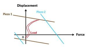 Learn how to choose the right piezoelectric actuator at our free webinar October 11