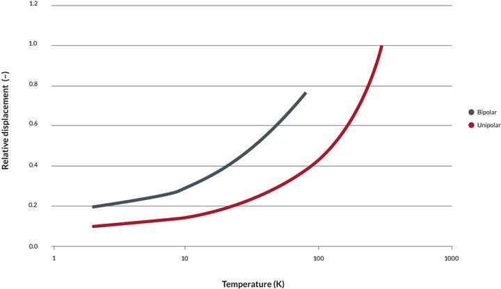 Thermal properties of piezoceramic material